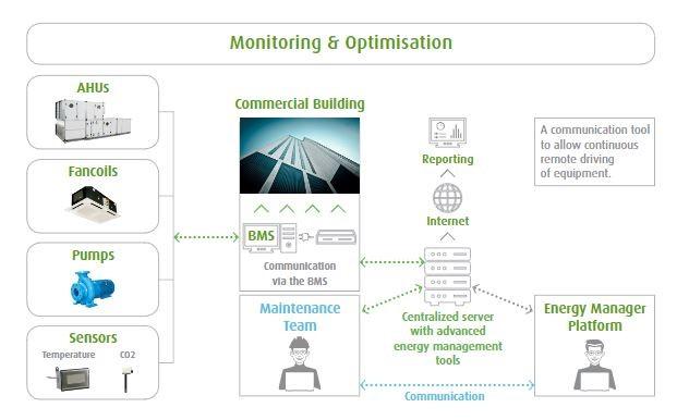 ACMV Predictive optimization
